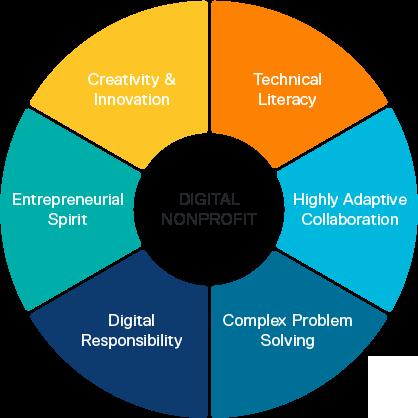 digital-netprofit